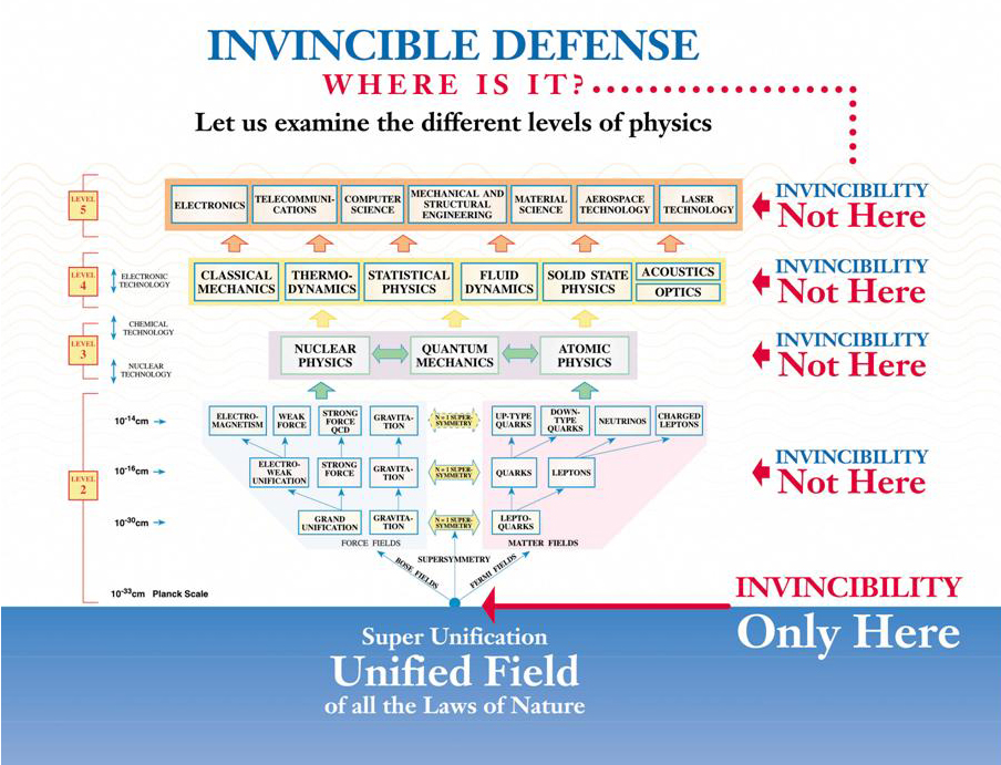 Invincible Defense: Where Is It?