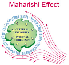 Picture illustrating the Maharishi Effect