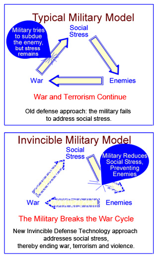 Typical Military Model vs. Invincible Military Model