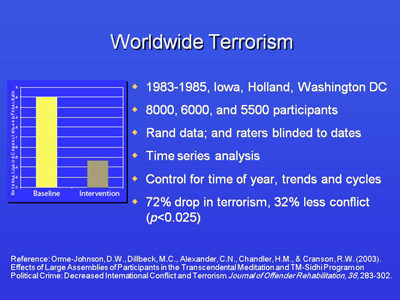 Worldwide Terrorism dropped 72%